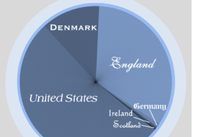 Make a Pie Chart of your Ancestors' Home Countries with Grandma's Pie