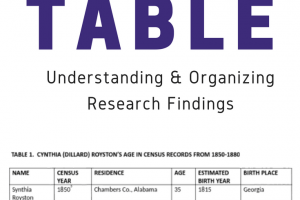 Put it in a Table: Understanding and Organizing Research Findings