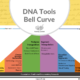 DNA Tools Bell Curve