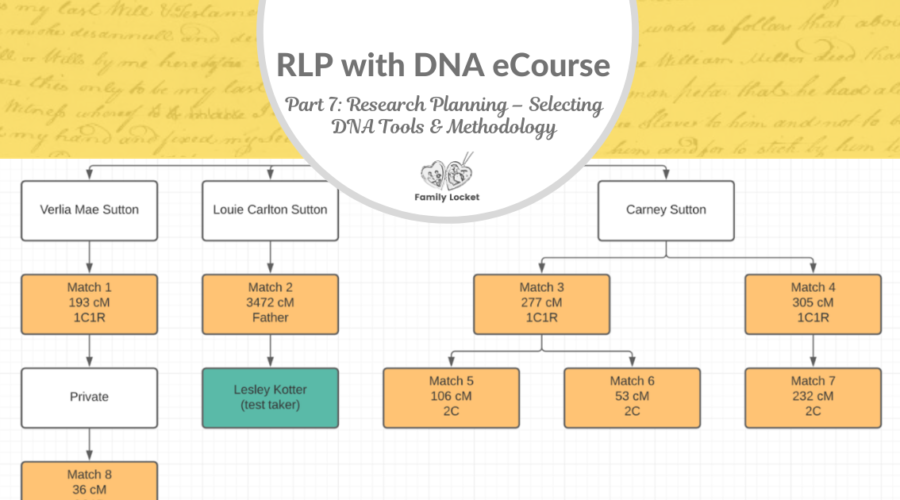RLP DNA e-course Part 7: Research Planning – Selecting DNA Tools and Methodology